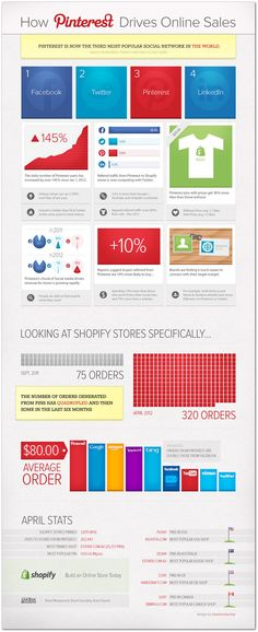 Pinterest users more likely to buy stuff from you. And they spend more. (Via http://bit.ly/Lc28gH)
