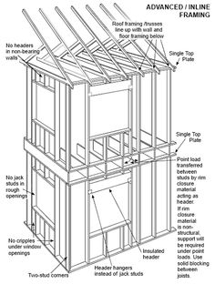wiring diagram for a pole barn with 368098969515691888 on Arc Fault Circuit Breaker Wiring Diagram in addition Wiring A Barn Diagram likewise Electrical Wiring Signs additionally Garage Barn Lighting also House Framing.