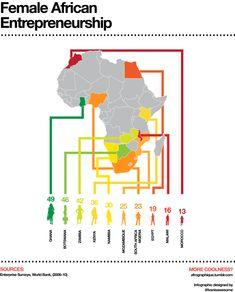 Female African Entrepreneurship