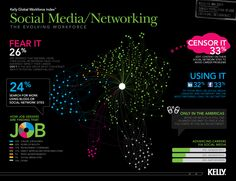 Social Media - a new way of working
