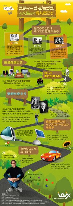 スティーブ・ジョブスの人生に学ぶインフォグラフィック | SEO Japan