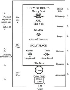 A diagram of the Tabernacle of Moses interior floor plan.  Think of the Temple...