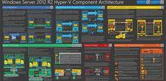 microsoft azure architecture - Google Search