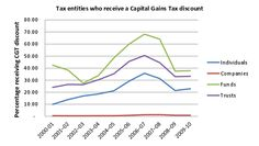 Who really benefits from CGT discounts? It's not me or you. It's mostly trust funds and superannuation funds. Capital Gains Tax exemptions benefit the very rich far more than they benefit average Australians.