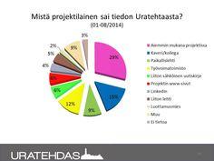 Seuranta 8/2014: Mistä ajalla 1-8/2014 ilmoittautunut sai tiedon projektista.