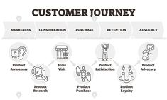 Consumer theoretical diagram towards the purchase of a product or service. Marketing Models, Sales And Marketing, Digital Marketing, Selling Skills, Outline, Infographic, Knowledge, Journey, Illustration