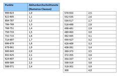 abiturnoten punkte tabelle
