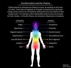 Transformation and the Chakras  Try everyday to be on the healty side