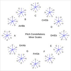 1024px-Pitch_constellation_minor_scales.svg.png (1024×1024)