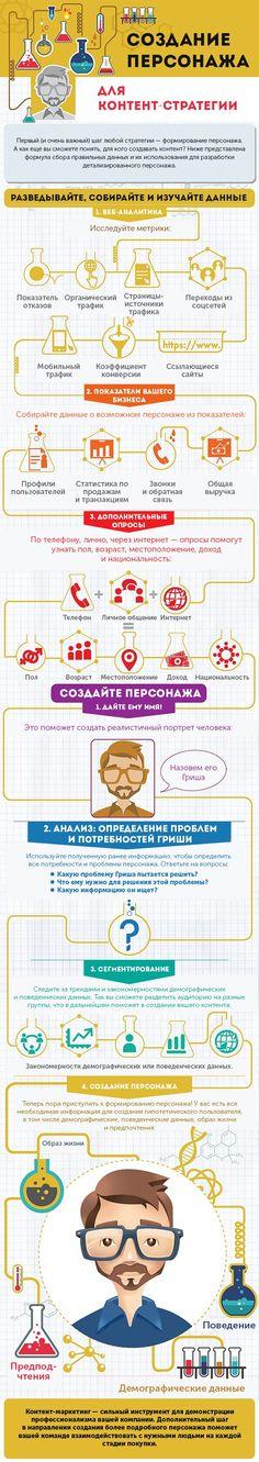 Реалистичный персонаж для контент-стратегии. Инфографика — KINETICA