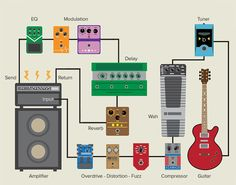 fx loop pedal order What is an effects loop and how does it work? We look at how you can set up an effects loop, how it's used and the best way to get the perfect sound. Guitar Pedal Board, Diy Guitar Pedal, Guitar Rig, Guitar Chords, Music Guitar, Guitar Players, Guitar Tabs, Bass Guitars, Electric Guitars