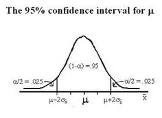 A confidence interval always has two tails. If alpha is 5%, each tail is 2.5%.