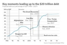 president has contributed to the national debt - MarketWatch Online Stock Trading, Stock Trader, Great Recession, Stock Charts, Day Trading, Us Presidents, Economics, Debt, Infographic