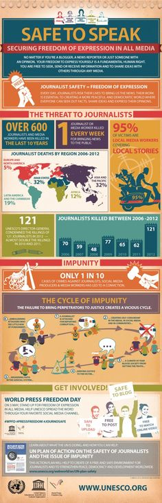 Crime & Unpunishment: Why journalists fear for their safety - Too many journalists are paying with their lives for keeping society informed. Each week, on average, a journalist dies while doing his or her job. Ap Spanish, Spanish Lessons, Learning Spanish, Freedom Day, Freedom Of Speech, Liberation Theology, World Press, Bill Of Rights, Expressions