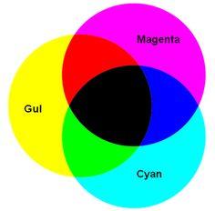 Pigmentfargeblanding. Subtraktiv fargeblanding. CMYK. Primærfarger: Yellow, Cyan og Magenta. Sekundærfarger: Rød, blå og grønn. Tre primærfarger: sort. Fargene brukes i fargetrykk.