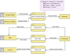 Level two dfd data flow diagram for a securities trading platform business modeling diagrams and tools ccuart Choice Image