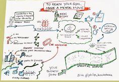 Heuristiquement: S'initier au sketchnoting par l'annotation créative