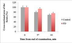 Figure 2: Delayed emptying after 5 min from end of water-intake in FD patients, * p= 0.011