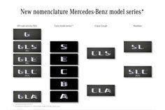Nuove sigle per i futuri modelli Mercedes-Benz. Eccome sarà la nuova nomenclatura http://www.mercedesbenzclub.it/blog/2014/11/nuove-sigle-modelli-mercedes-benz-nomenclature/