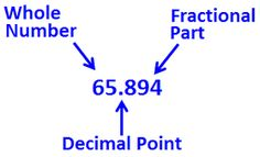 JMATHSLEARNING: What is Decimal Numbers? Terminating and Non-termi...