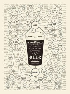 Beer moves into charted territory http://robineggbluedesign.typepad.com/robin-egg-blue-design/page/5/