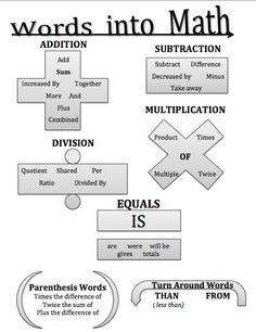 Words into Math Graphic.jpg (461×599)