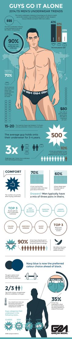 www.infographicbox.com Garcon Model: Guys Go It Alone: 2014/15 Men's Underwear Trends The men's underwear industry is booming so it's time to reach out to the modern man and find out what's in their drawers! Garçon Model surveyed 1000 men online. http://www.infographicbox.com/portfolio-view/1197-2/