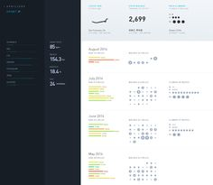 Personal fitness dashboard by Anand Sharma