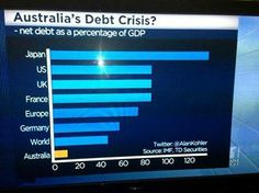 Australia's Debt Crisis? WHAT Debt Crisis? Why all the cuts Mr Hockey? And why, Mr Abbott, are you refusing to assist Holden, Qantas and SPC?  #auspol #australia #tonyabbott #joehockey #holden #generalmotors #qantas #spc