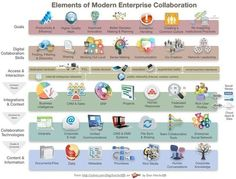 Enterprise Collaboration - ZDNet | Hinchcliffe