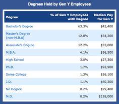 Degrees Held by Gen Y Employees #GenY