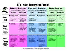 Behavior | Bullying Behavior Chart new