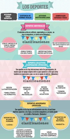 Deportes individuales deportes colectivos  infografía Spanish Class, Physical Education, Kids Playing, Health And Wellness, Physics, Homeschool, Medicine, Teaching, Tips