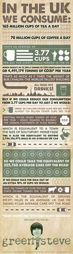 The Brits and Their Tea: Infographic – Tea Consumption in the UK
