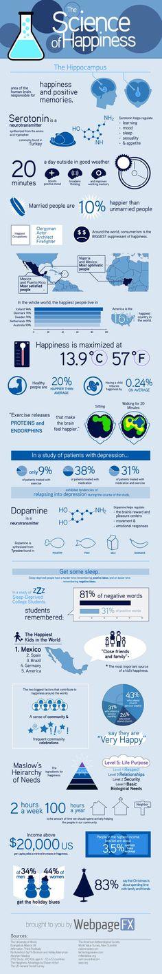 La ciencia de la Felicidad Vía: WebpageFX #infografia #infographic:
