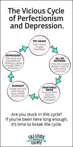 Mental wellness - The Vicious Cycle of Perfectionism and Depression – Mental wellness Mental And Emotional Health, Mental Health Awareness, Mental Health Help, Mental Health Therapy, Mental Health Counseling, True Health, Mental Health Resources, Mental Health Disorders, Burn Out