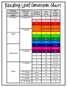 This is a handy chart to easily convert DRA, Guided Reading & AR levels with grade level equivalencies as well as reading development stages. The color coding is a system I used to label my books in first grade and found it especially handy when I was a reading specialist.