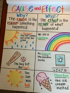 Cause and Effect Anchor Chart Source by Our Reader Score[Total: 0 Average: Related Awesome Anchor Charts to Spice Up Your ClassroomVowel Pairs Anchor Chart Reading Kindergarten Anchor ChartsAnchor Charts: Powerful Learning Tools Anchor Charts First Grade, Science Anchor Charts, Kindergarten Anchor Charts, Writing Anchor Charts, Grammar Anchor Charts, Adjective Anchor Chart, Plot Anchor Chart, Kindergarten Phonics, Kindergarten Reading