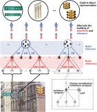 How Does the Brain Solve Visual Object Recognition? Nice 2012 Review Paper by James Di Carlo.
