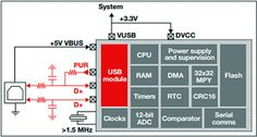 USB Support for Ultra-Low Power Microcontrollers via ENGINEERING.com