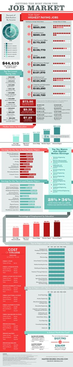 Top 10 Highest Paying Jobs And College Majors Marketing Jobs Infographic Marketing High Paying Jobs