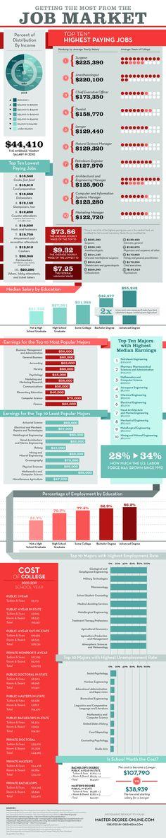 Highest Paying Jobs Top 10 Highest Paying Jobs and College Majors
