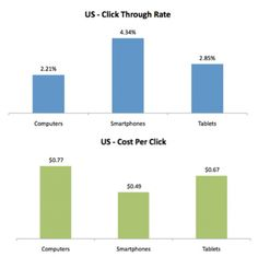 Now is the time for opportunistic marketers to take advantage of lower CPCs in mobile. However many paid-search marketers are not.