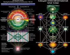 Mayan Interdimensional Star Map