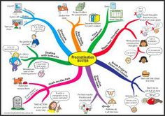 Examples of mind maps from Learning Fundamentals (including procrastination buster)