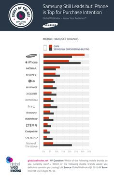 Different Mobile Handset Brands & Considering Buying #Infographics