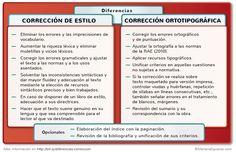 Diferencias entre corrección de estilo y corrección ortotipográfica. Proofreader, My Books, Blog, Writing, Tips, Languages, Quotes, Mariana, Vocabulary