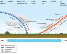 Weather Fronts - good descriptions of cold, warm, stationary and occluded weather fronts week# 22 5th Grade Science, Elementary Science, Middle School Science, Science Classroom, Teaching Weather, Weather Science, Weather And Climate, Teaching Geography, Physical Geography