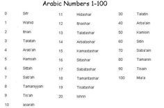 Image result for arabic number 1 to 100 | JUNAID | Arab ...