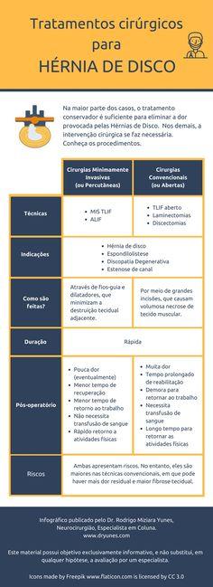 [Infográfico] Cirurgia de Hérnia de Disco: conheça as técnicas usadas para tratamento. Acesse:  - http://www.dryunes.com/cirurgia-de-hernia-de-disco/